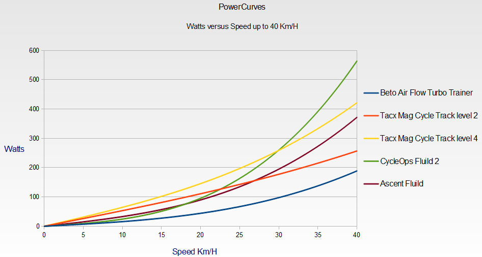 powercurve40kmph