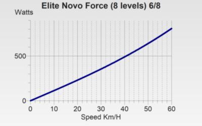 Elite Novemag 8 Power Curve